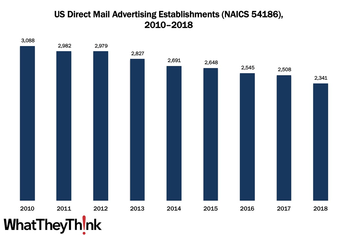 Direct Mail Advertising—2010–2018