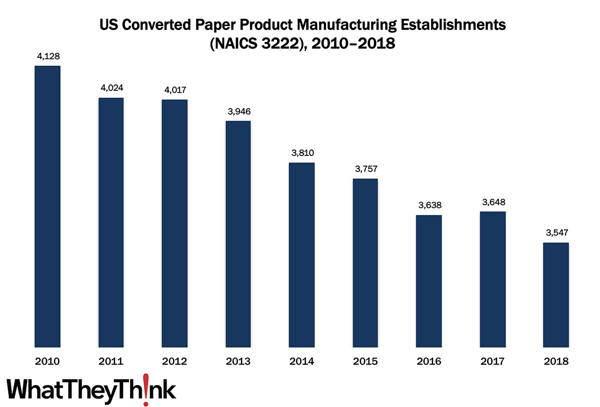 Converted Paper Product Manufacturing Establishments—2010–2018