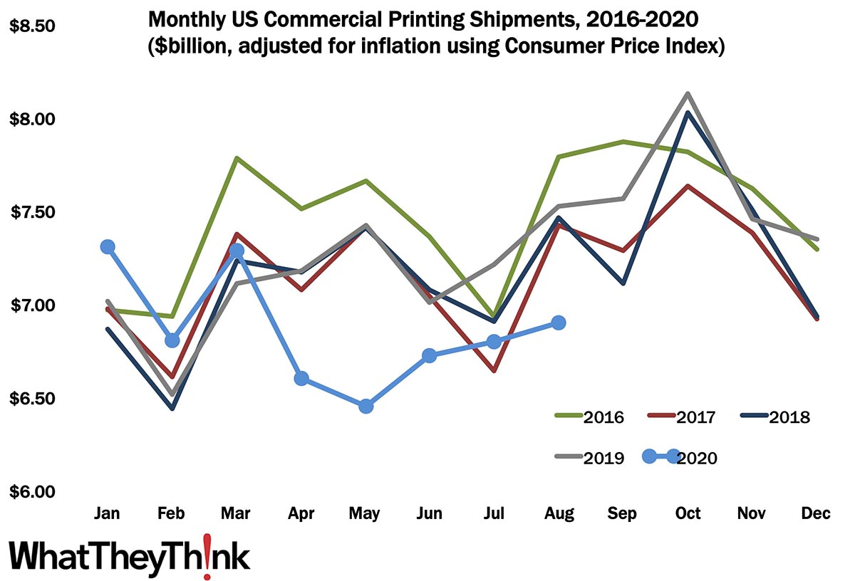 August Printing Shipments—The Rebound Continues