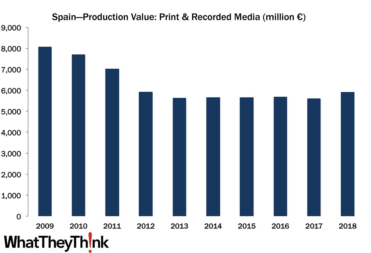 European Print Industry Snapshot: Spain