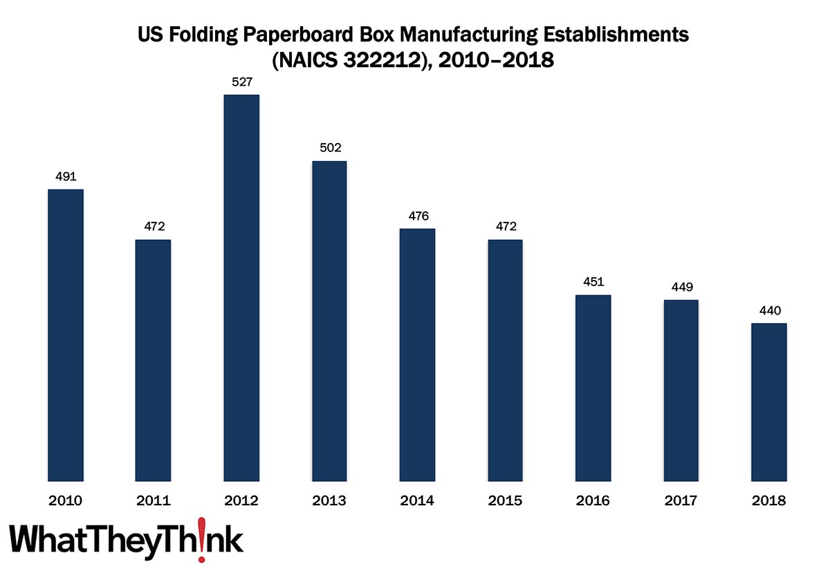 Folding Paperboard Box Manufacturing Establishments—2010–2018