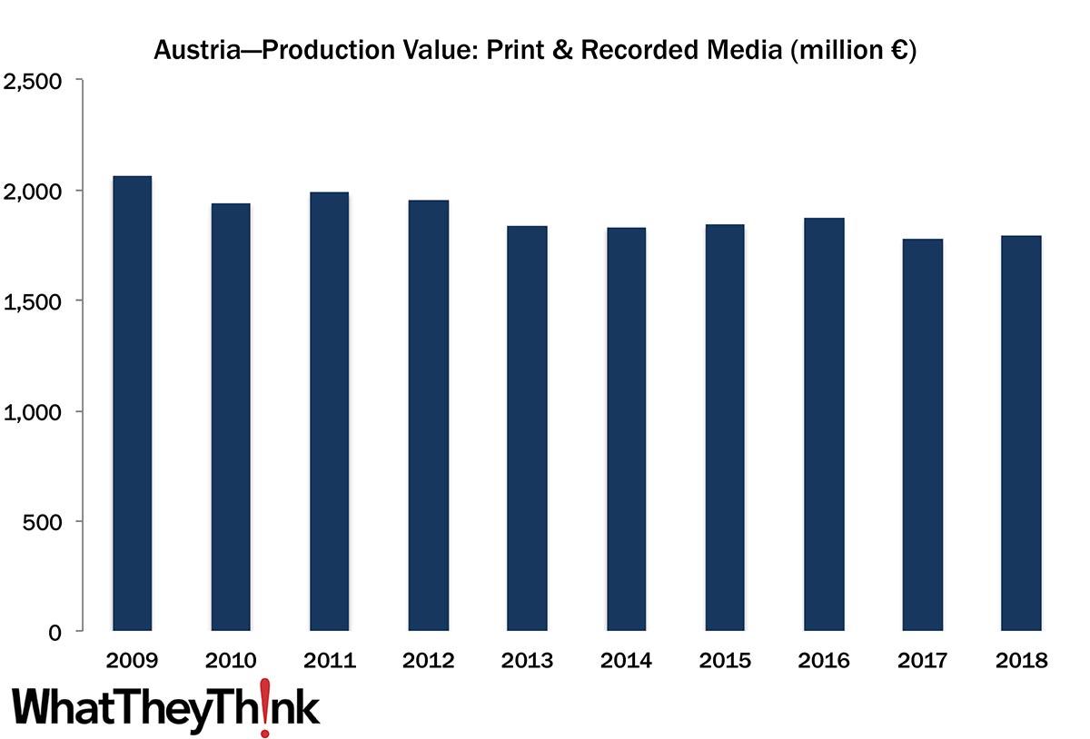 European Print Industry Snapshot: Austria