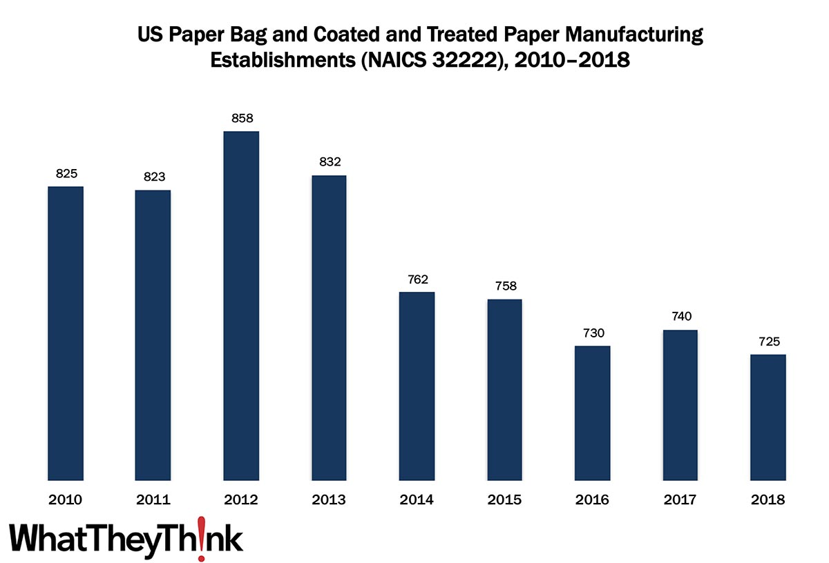 Paper Bag and Coated and Treated Paper Manufacturing Establishments—2010–2018