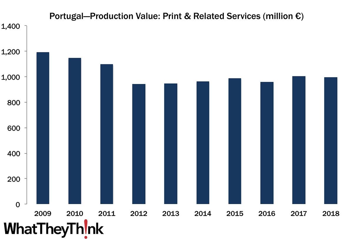 European Print Industry Snapshot: Portugal