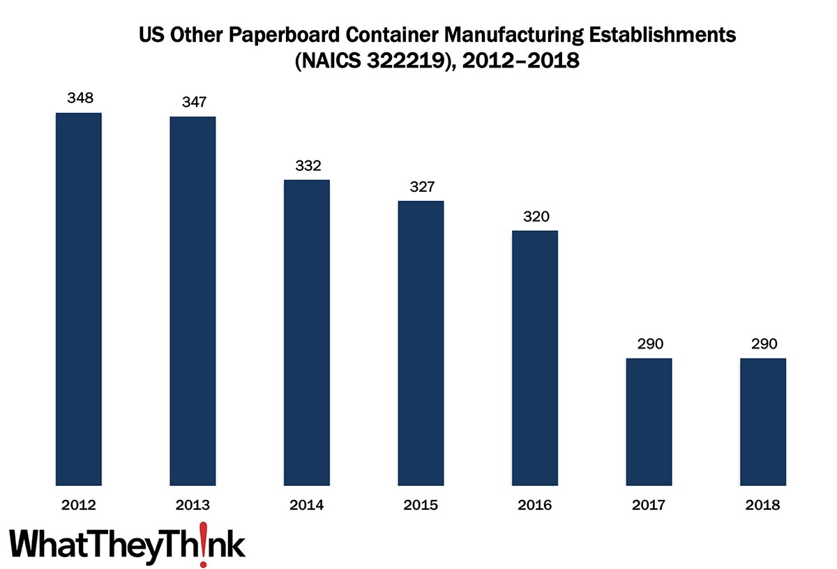 Other Paperboard Container Manufacturing Establishments—2012–2018