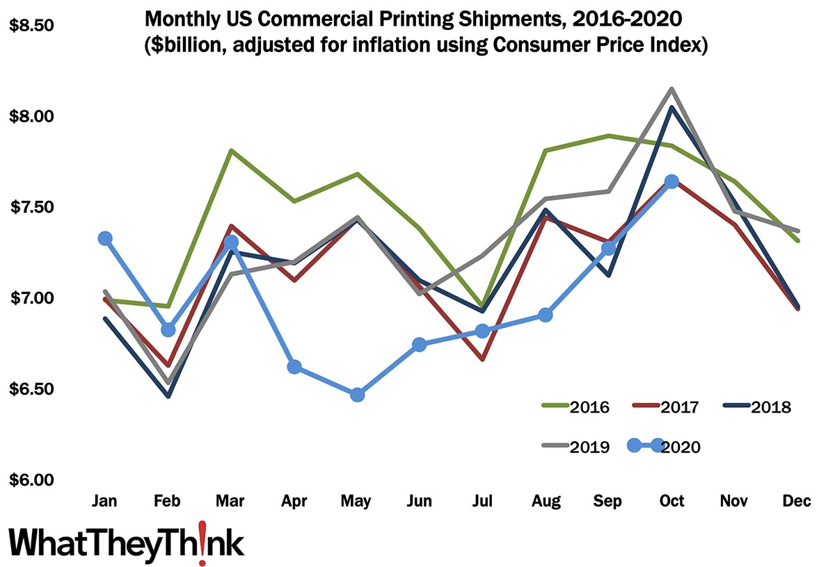 October Printing Shipments—The