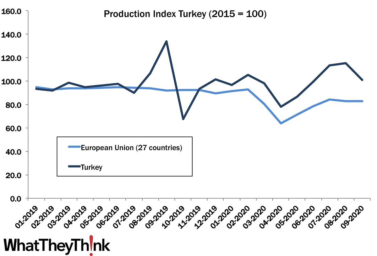 European Print Industry Snapshot: Turkey