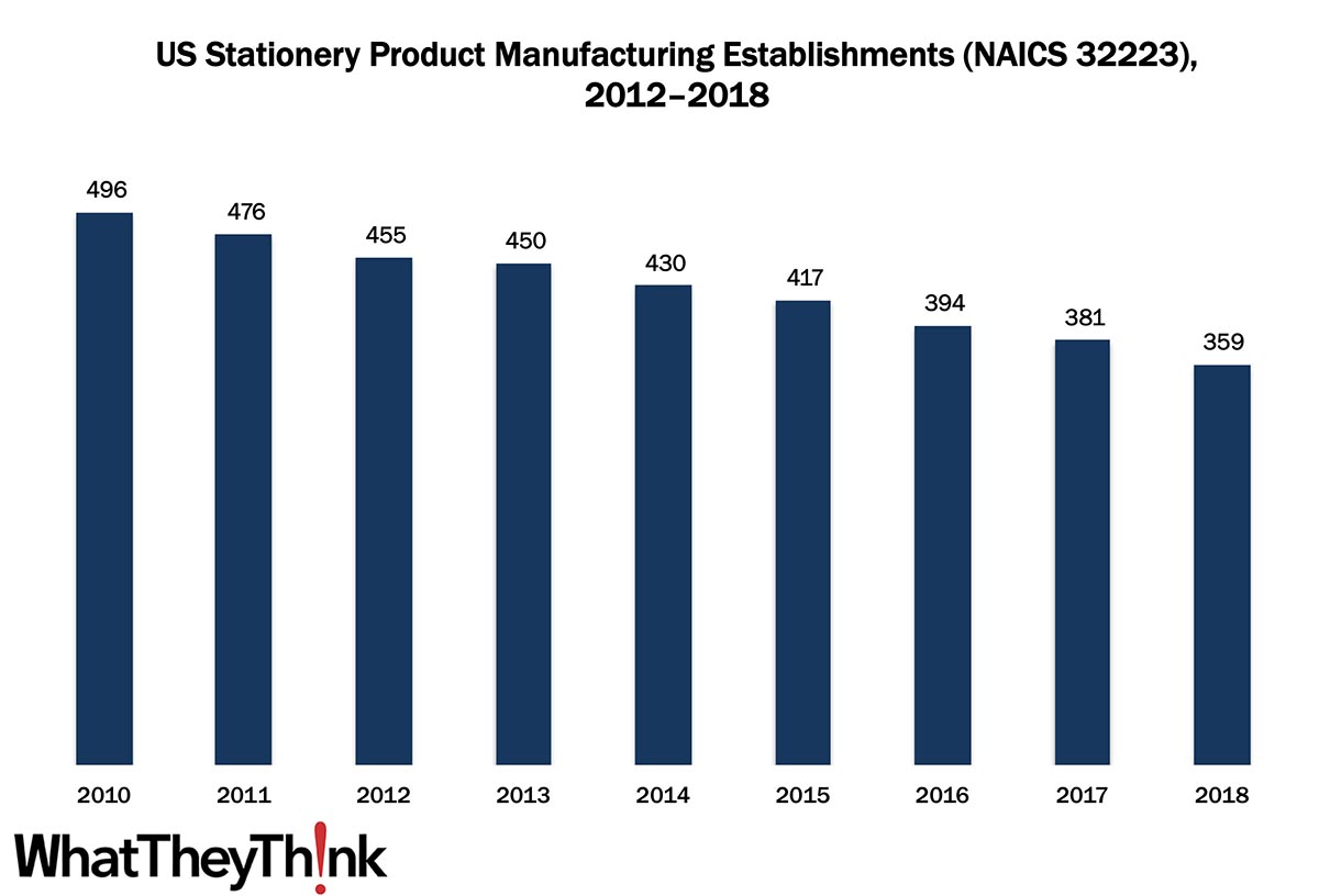 Stationery Product Manufacturing Establishments—2012–2018