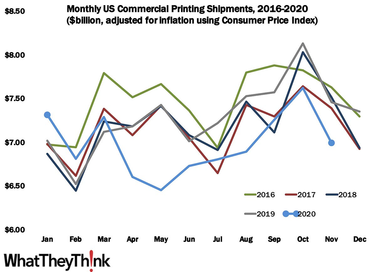 November Printing Shipments—It Was Nice While It Lasted