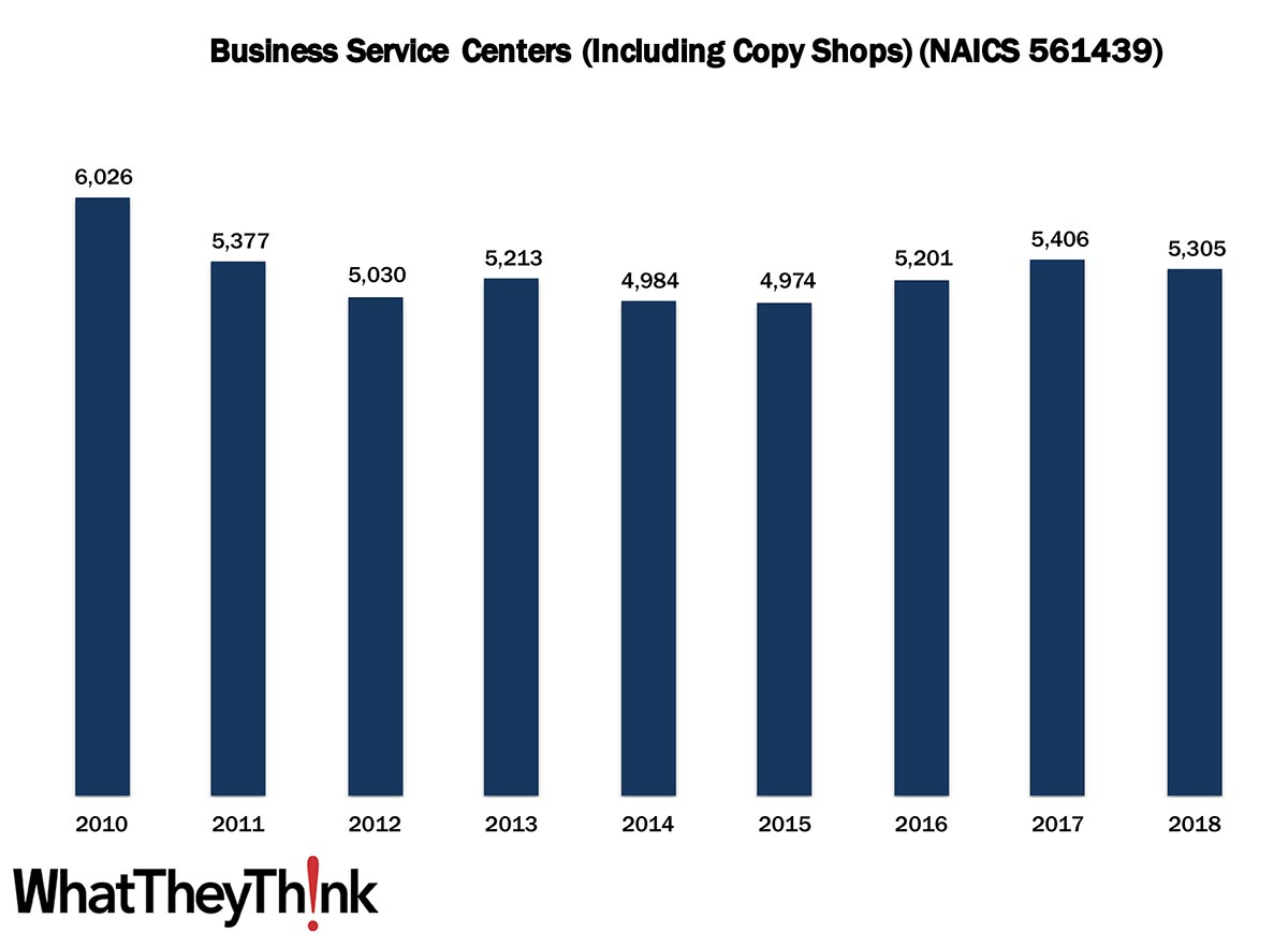 US Copy Center Establishments—2010–2018