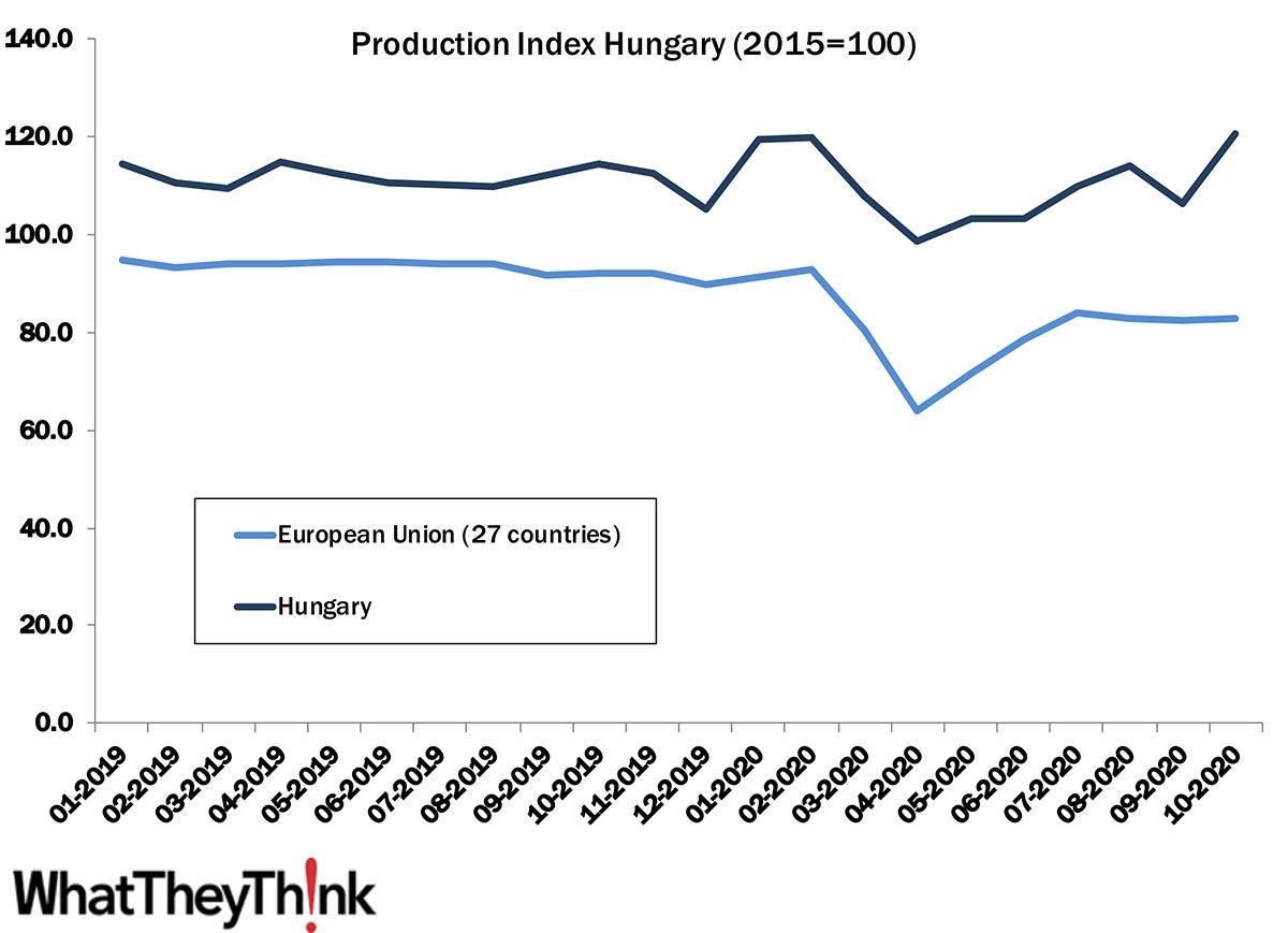 European Print Industry Snapshot: Hungary