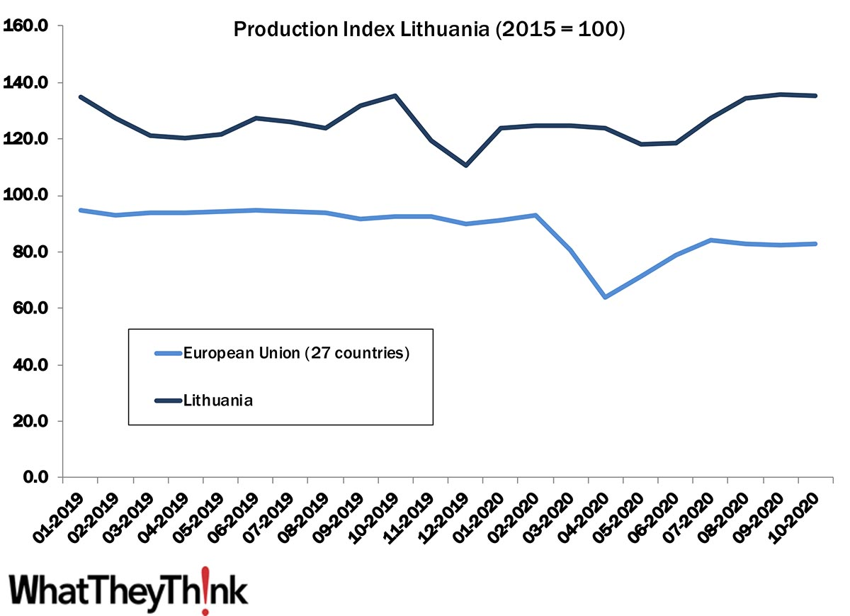 European Print Industry Snapshot: Lithuania