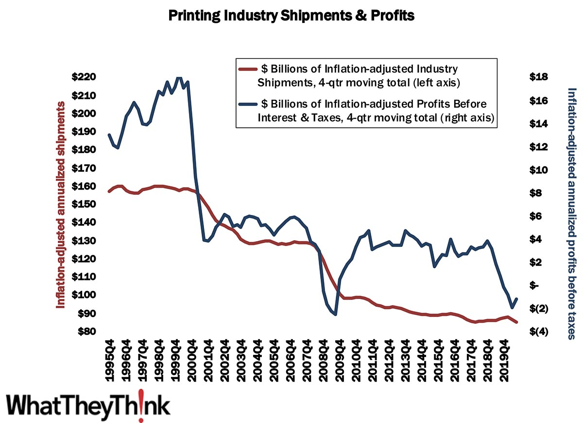 Q3 2020 Profits—Back on Track…Sort Of