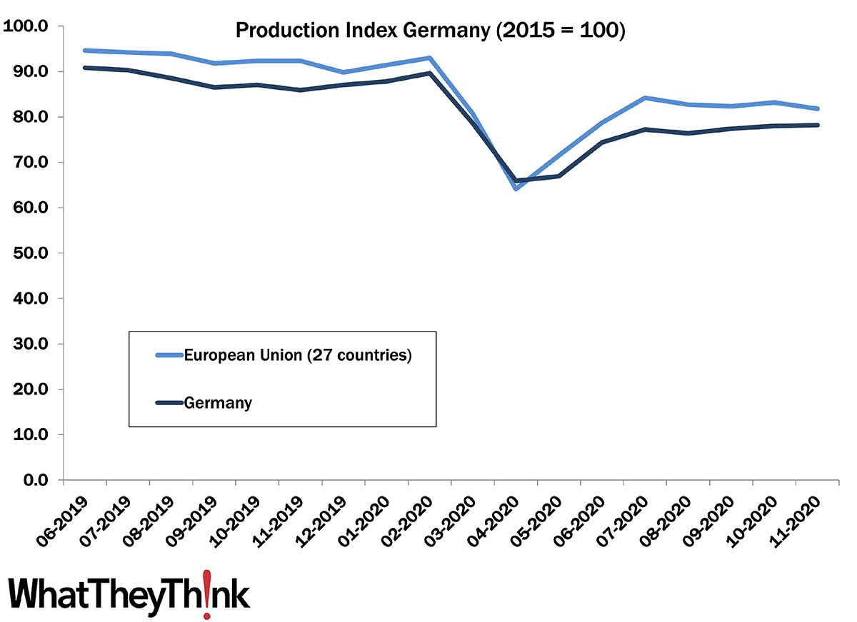 European Print Industry Snapshot: Germany