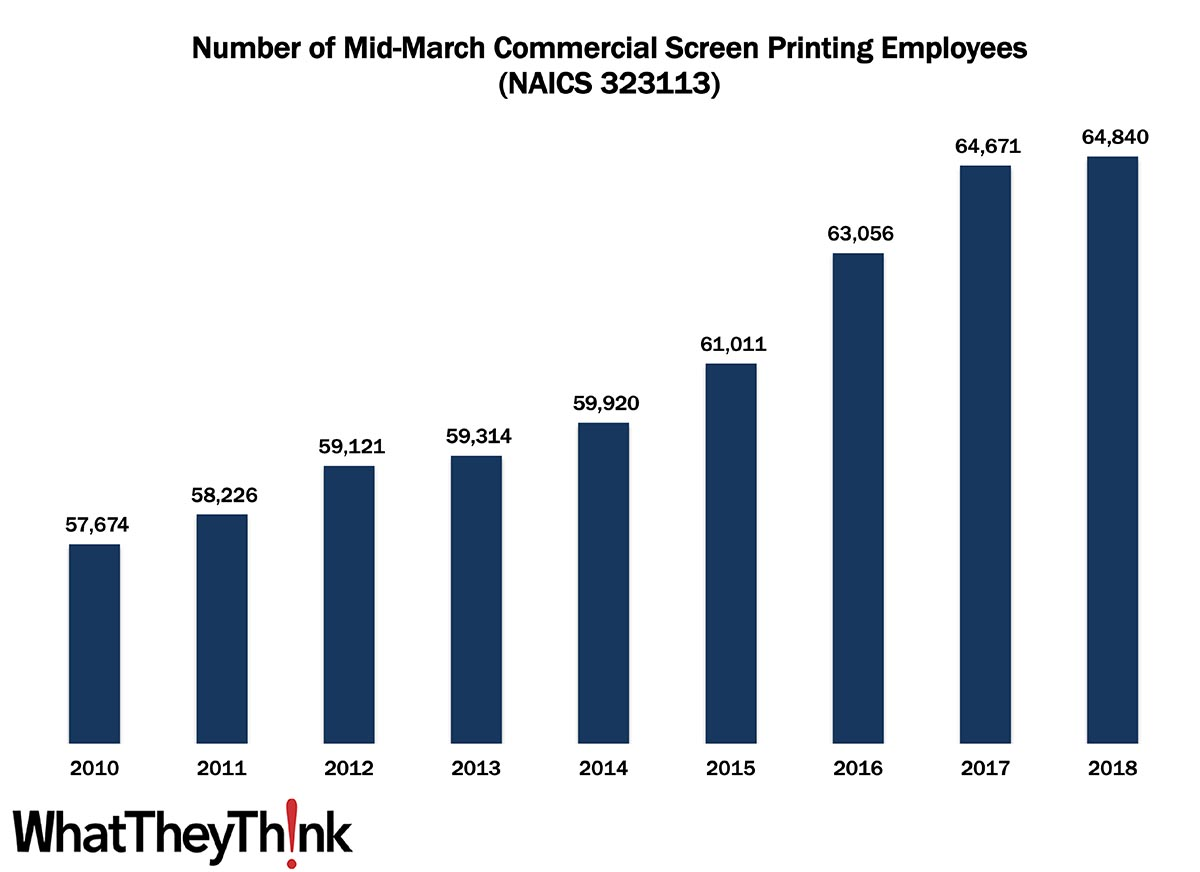 Commercial Screen Printing Employees—2010–2018