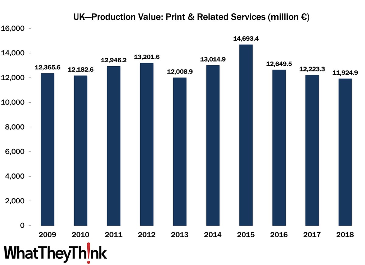 European Print Industry Snapshot: United Kingdom