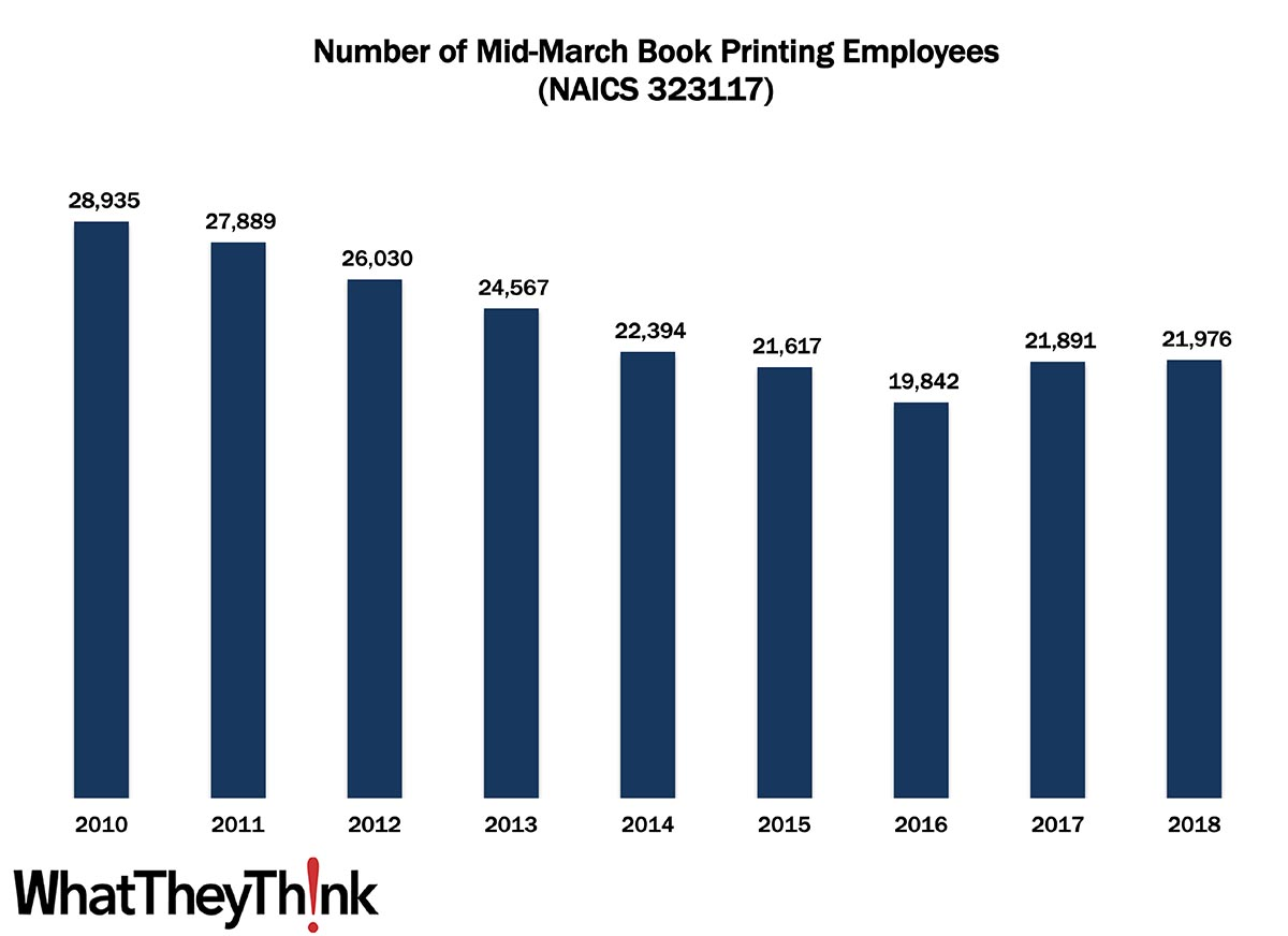 Book Printing Employees—2010–2018