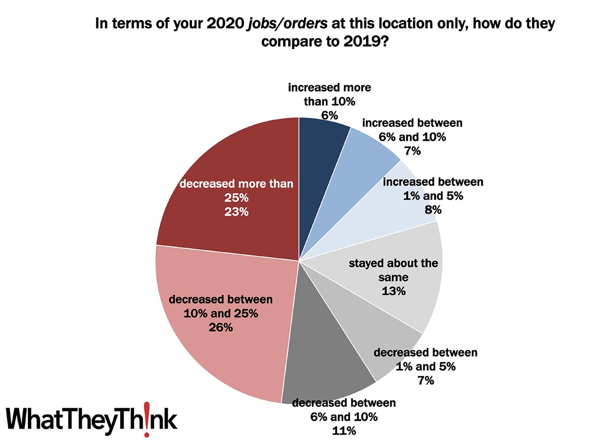 Printing 2021 Quick Look: 2020 Jobs/Orders