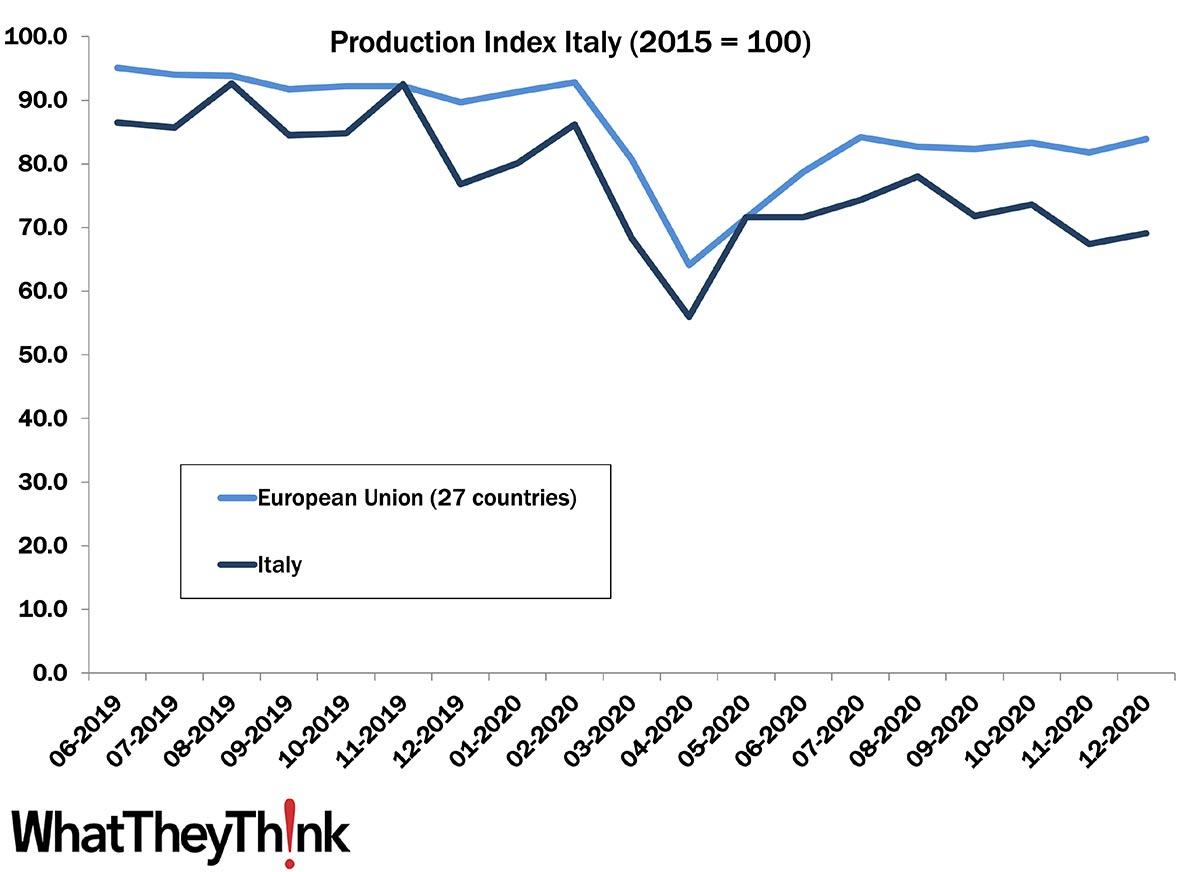 European Print Industry Snapshot: Italy