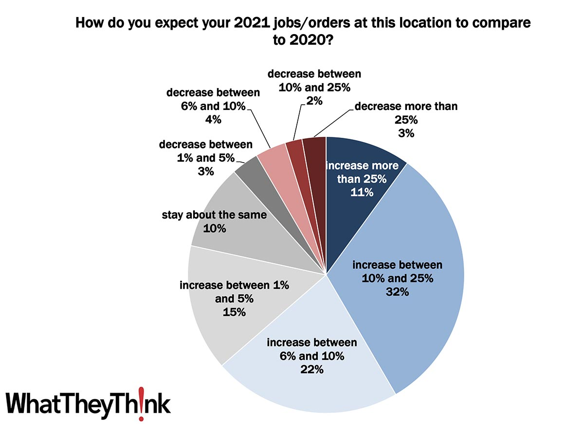 Printing 2021 Quick Look: Anticipated 2021 Jobs/Orders