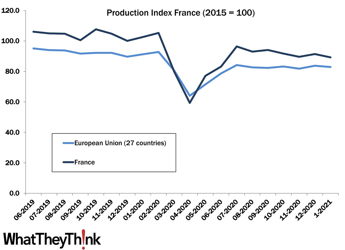 European Print Industry Snapshot: France