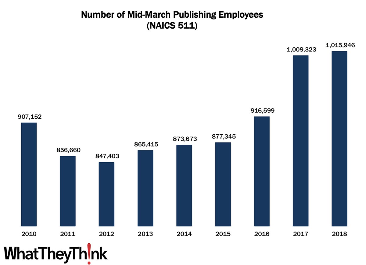Publishing Employees—2010–2018
