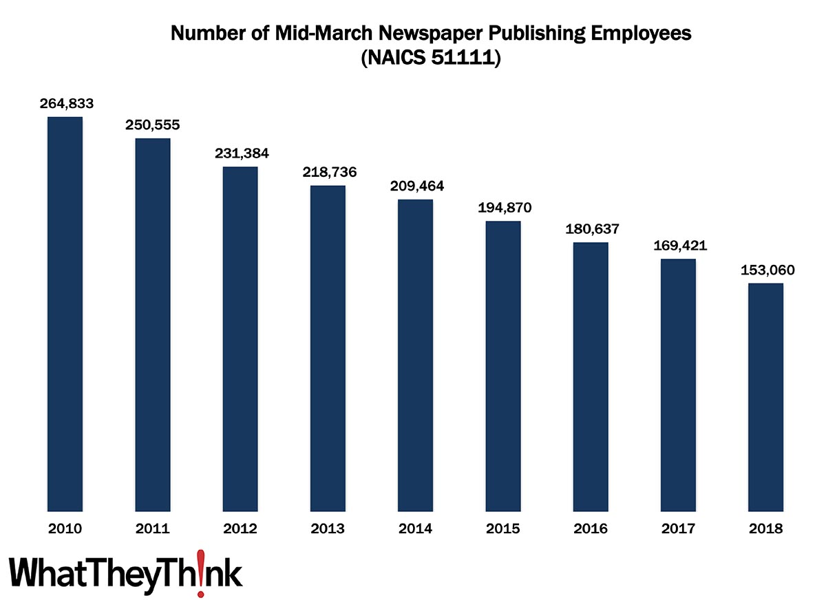 Newspaper Publishing Employees—2010–2018