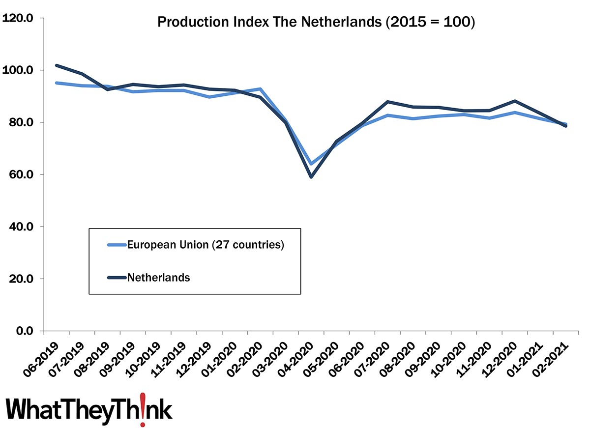 European Print Industry Snapshot: Netherlands