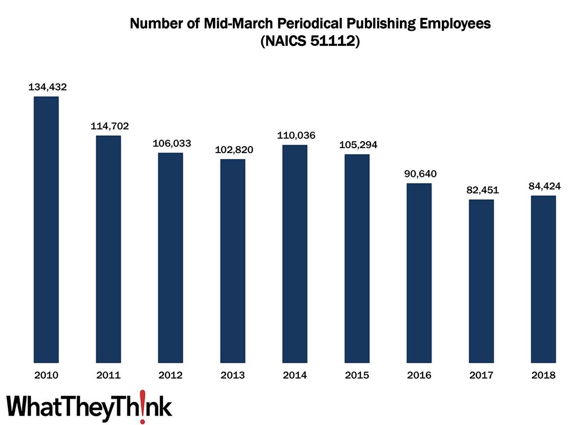 Periodical Publishing Employees—2010–2018
