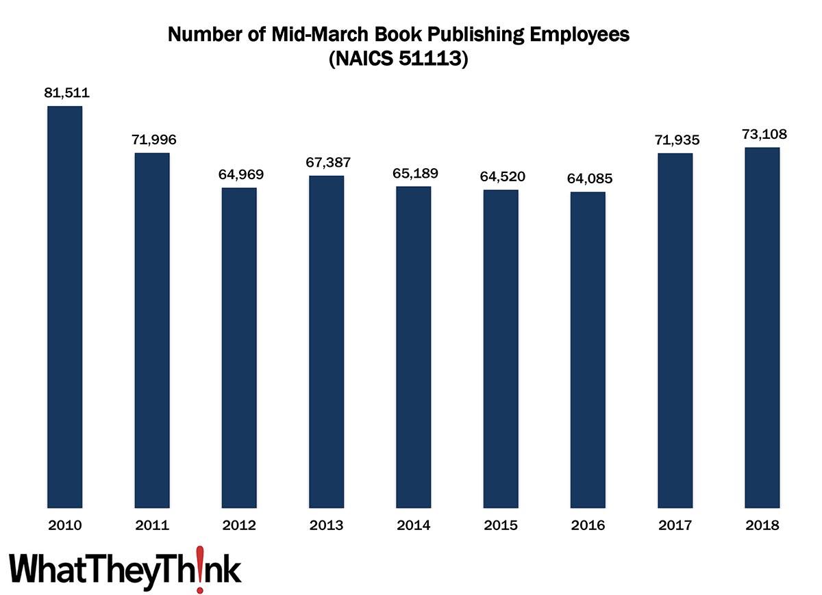 Book Publishing Employees—2010–2018