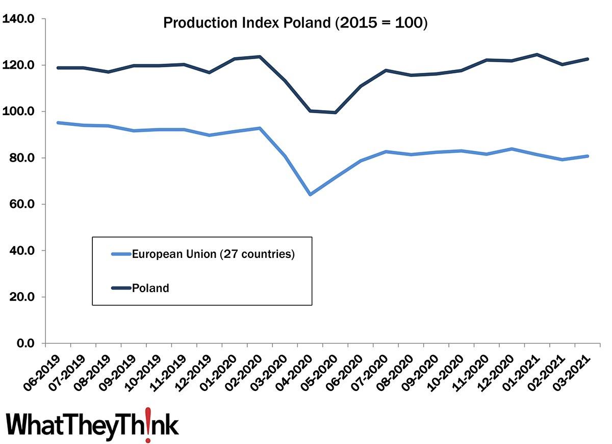 European Print Industry Snapshot: Poland