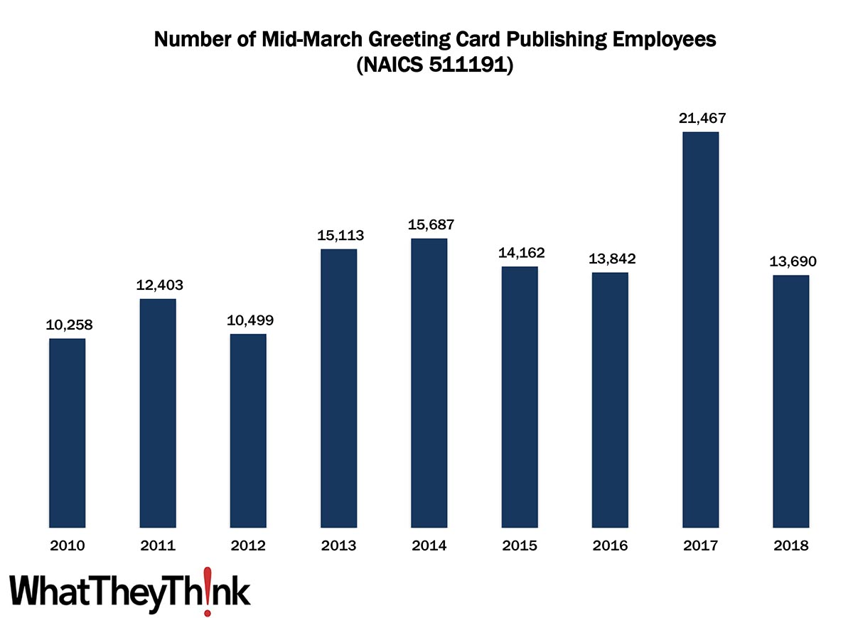 Greeting Card Publishers—2010–2018