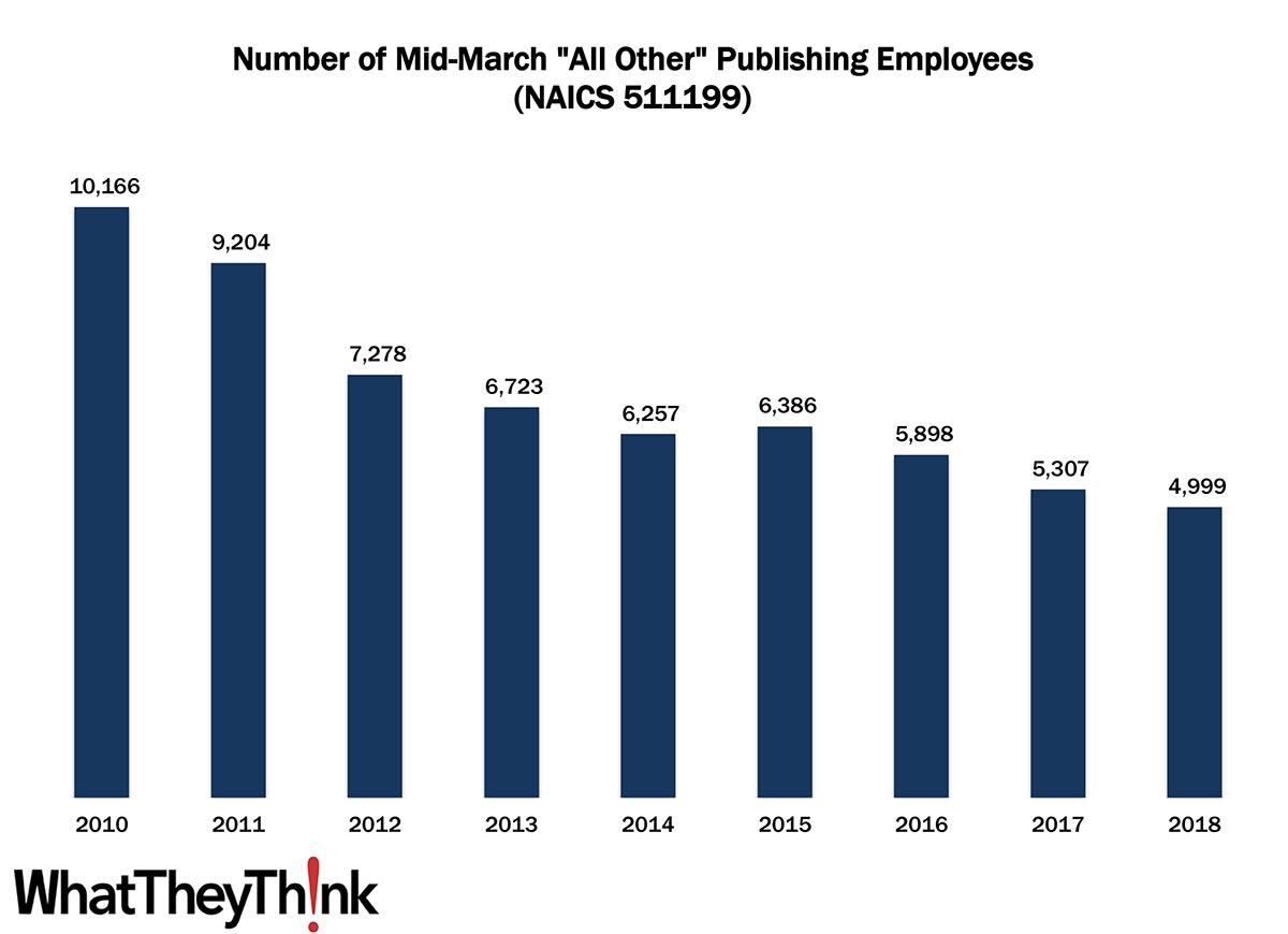Assorted Publishing Employment—2010–2018
