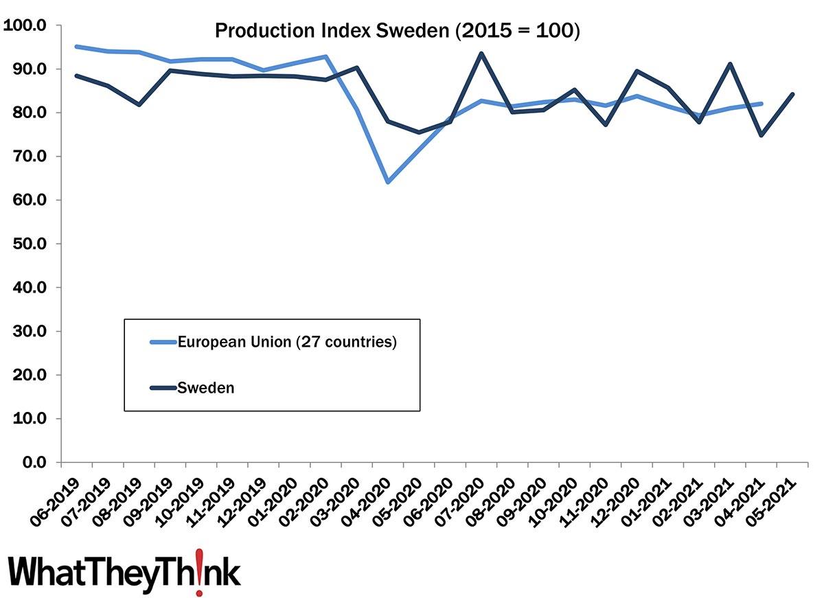 European Print Industry Snapshot: Sweden