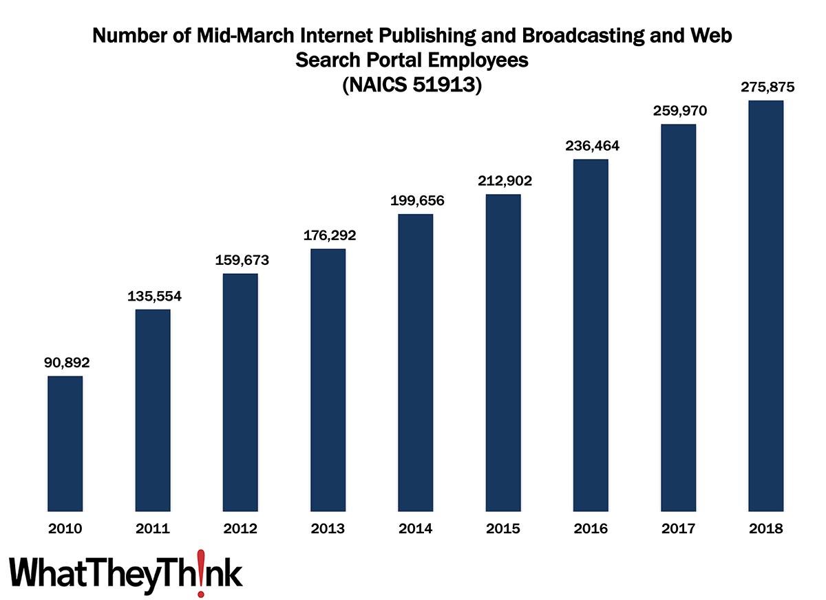 Internet Publishing Employment—2010–2018
