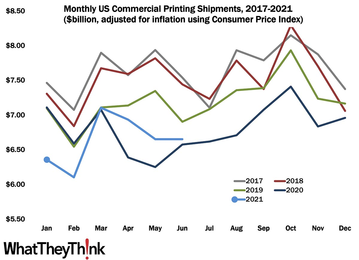 June Shipments: A Lateral Move
