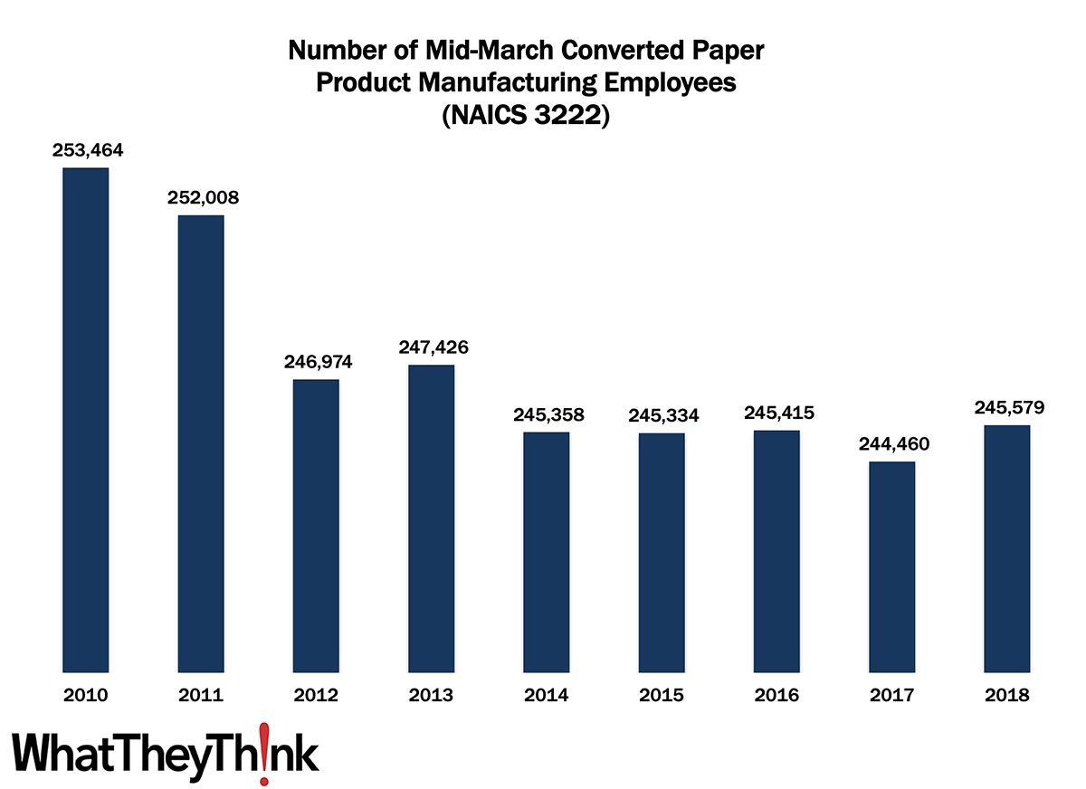Converted Paper Product Manufacturing Employment—2010–2018