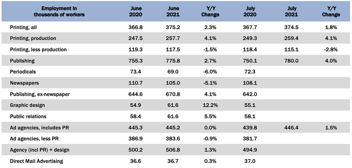 July Graphic Arts Employment—Reaching a Plateau