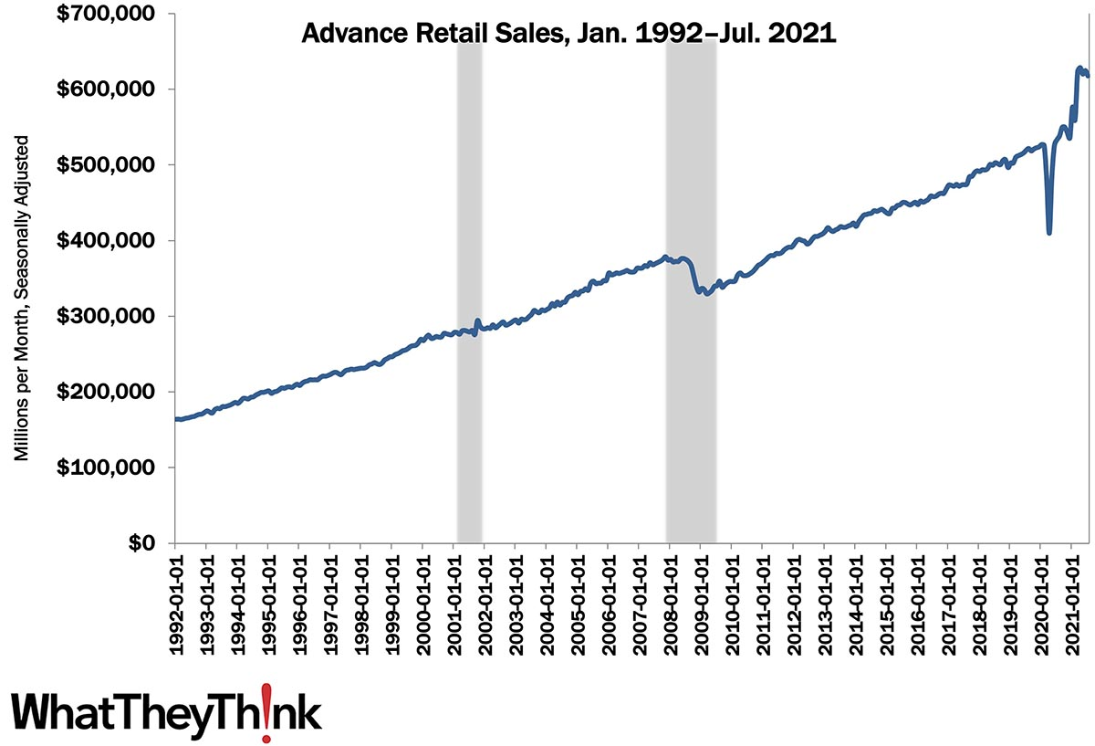 Two Indicators: Retail Sales and Industrial Production