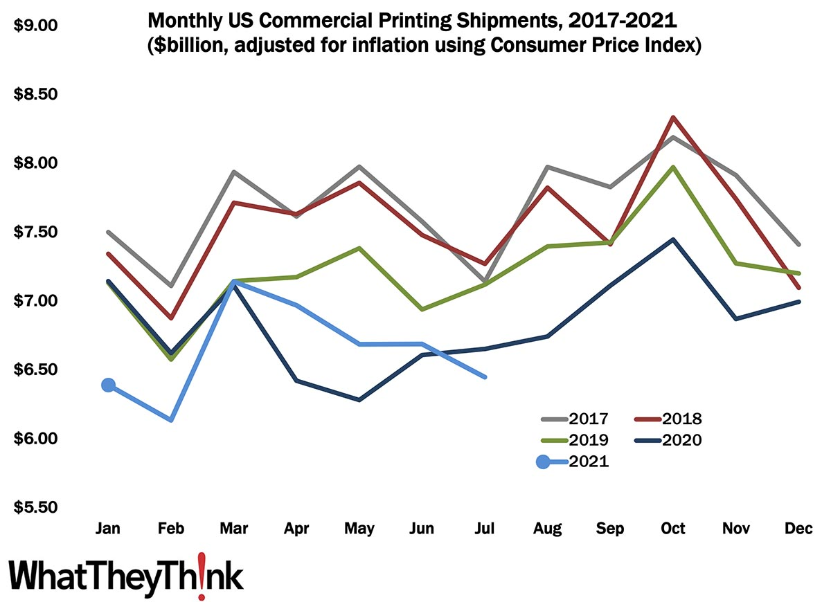 July Shipments: Back on the Decline