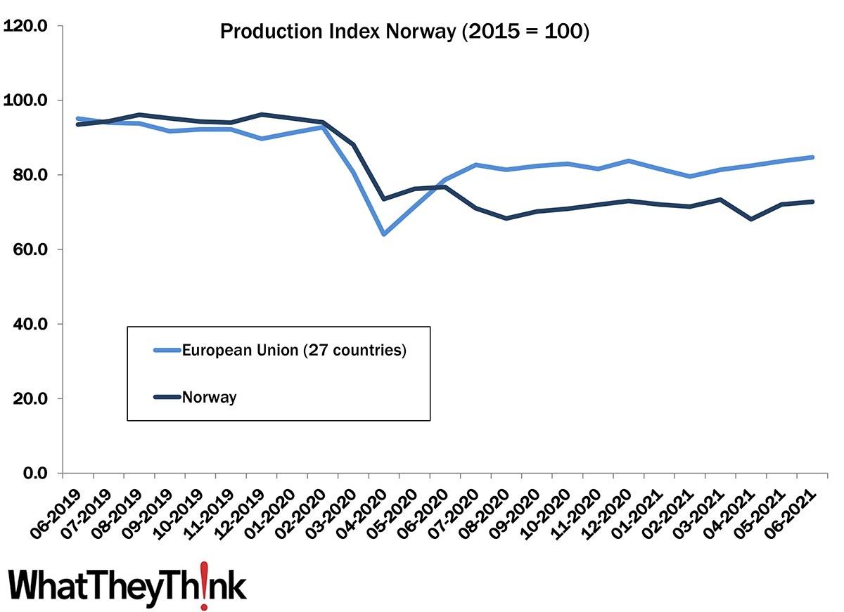 European Print Industry Snapshot: Norway