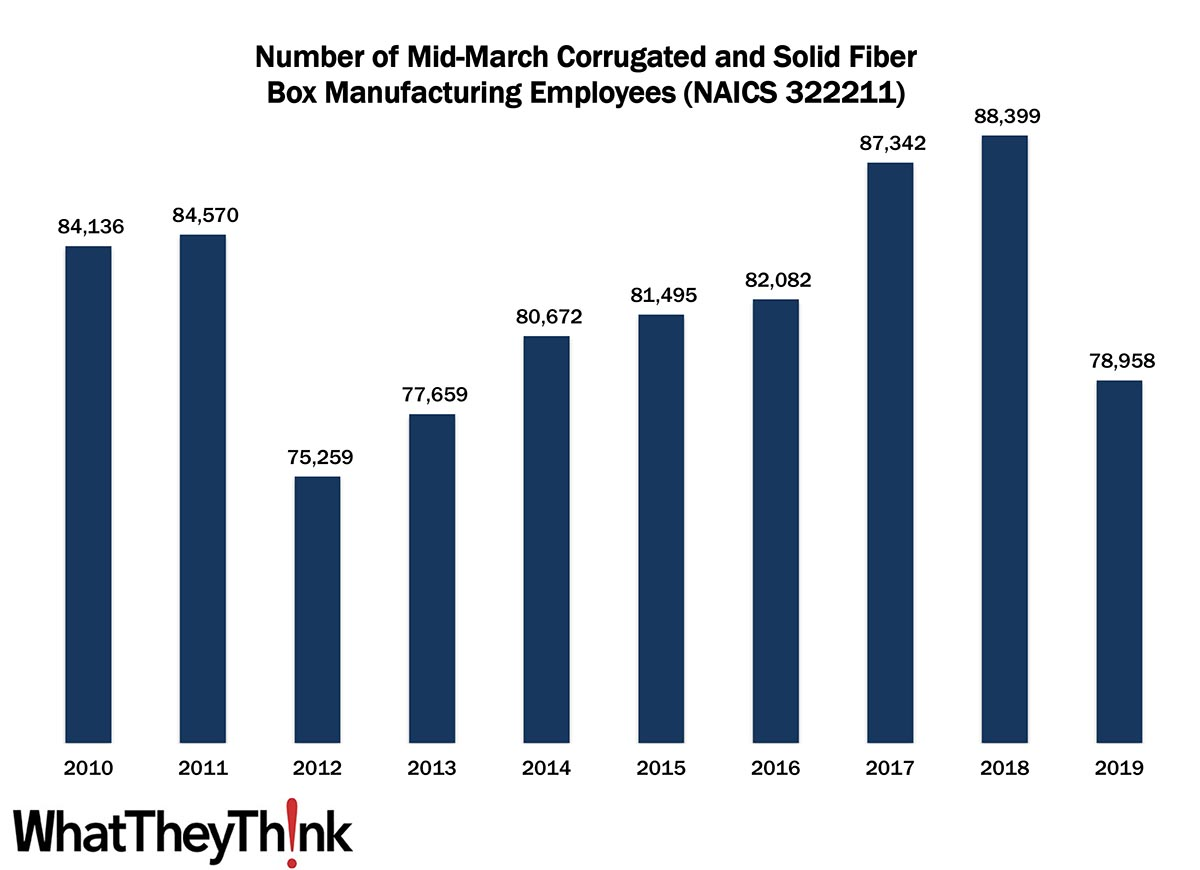 Corrugated and Solid Fiber Box Manufacturing Employment—2010–2019