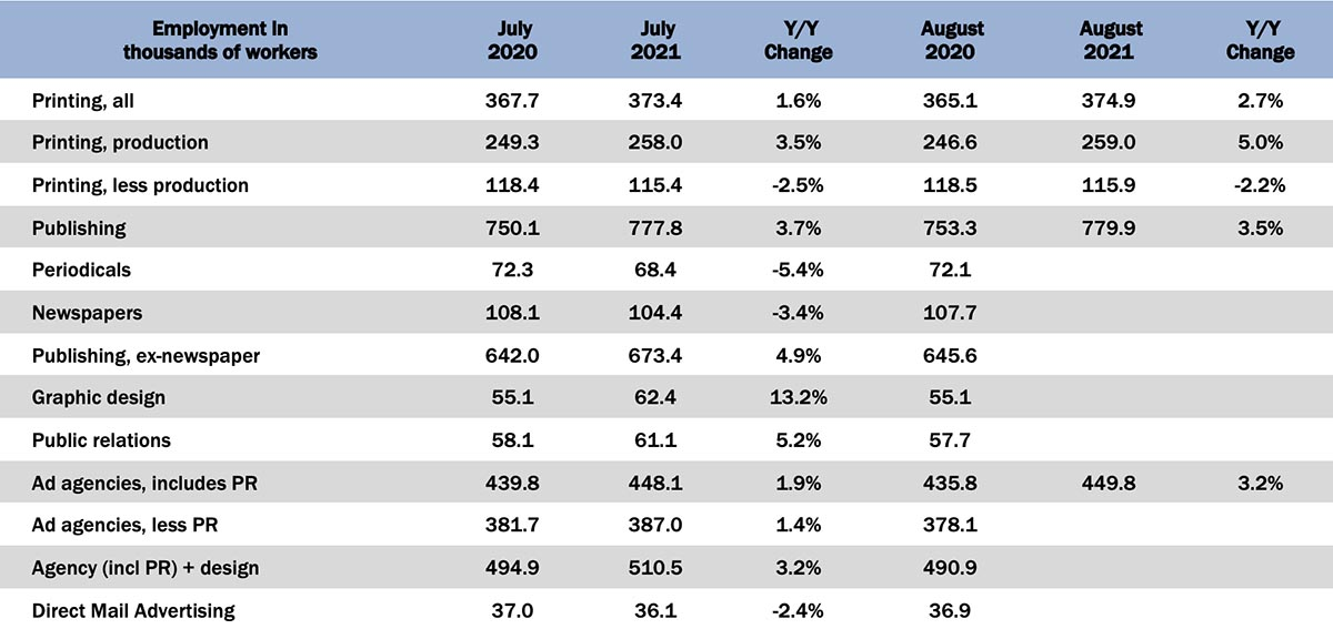 August Graphic Arts Employment—Staying on the Plateau