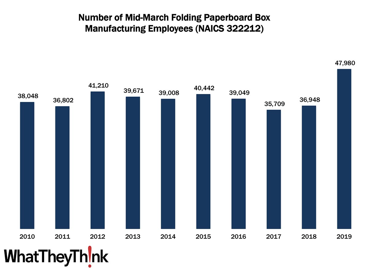 Folding Paperboard Box Manufacturing Employment—2010–2019