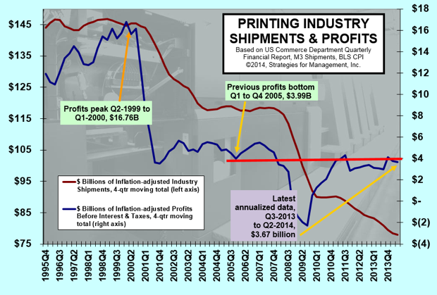 Annualized Inflation-adjusted Profit