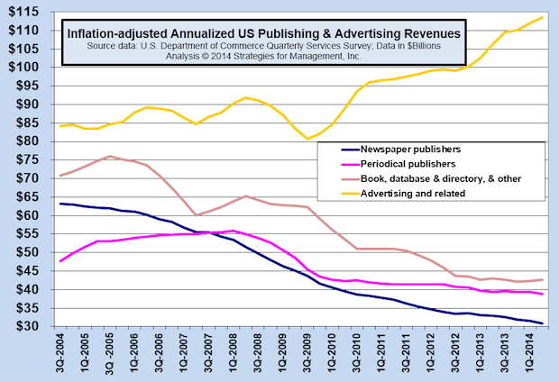 Advertising Agency Revenues Up at Annual Rate of 7% Since Start of Economic Recovery