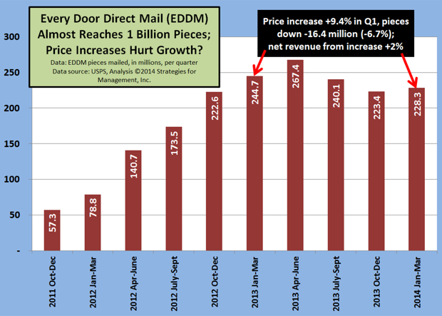 USPS' Every Door Direct Mail Program Declines After Price Increase