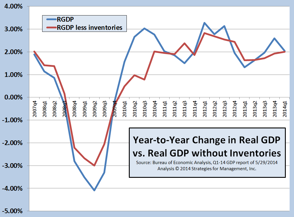 Though Q1-2014 GDP was -1%, the Year-to-Year Trend Remains in the +2% Range