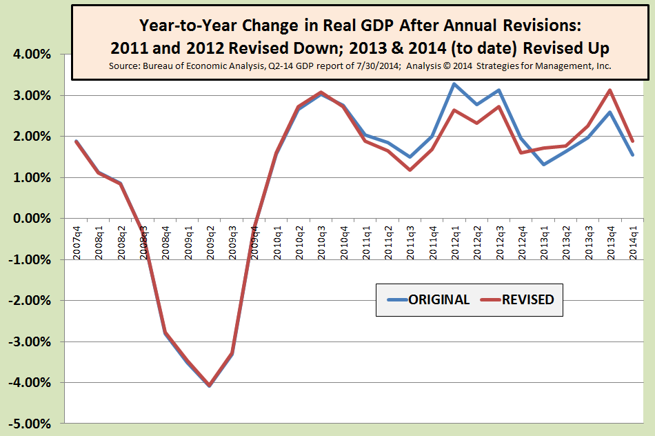GDP Data Revised Down for 2011 and 2012, Revised Up for 2013