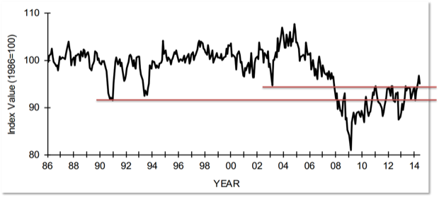 NFIB Small Business Index Breaks Through 2003 Recession Bottom for Last Two Months